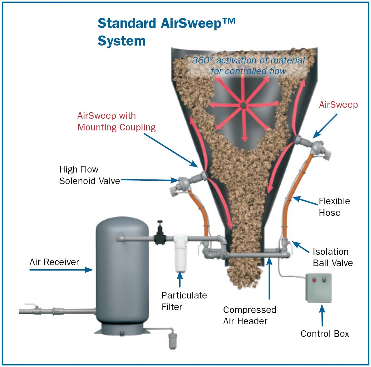 AirSweep-labeled-diagram[1]