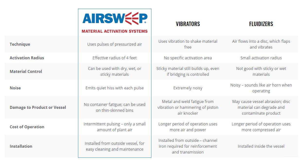 airsweep-table[1]